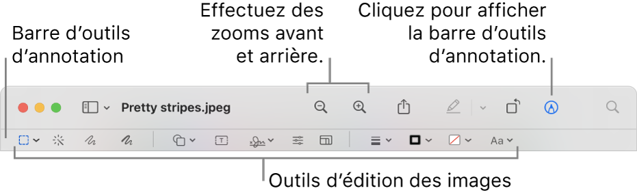 Barre d'outils d'annotation pour l'édition d'images.