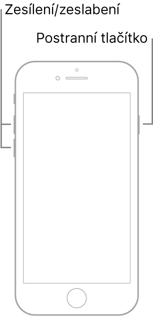 Obrázek modelu iPhonu stlačítkem plochy ležícího displejem nahoru. Na levé straně zařízení jsou vidět tlačítka zvýšení asnížení hlasitosti ana pravé straně postranní tlačítko.