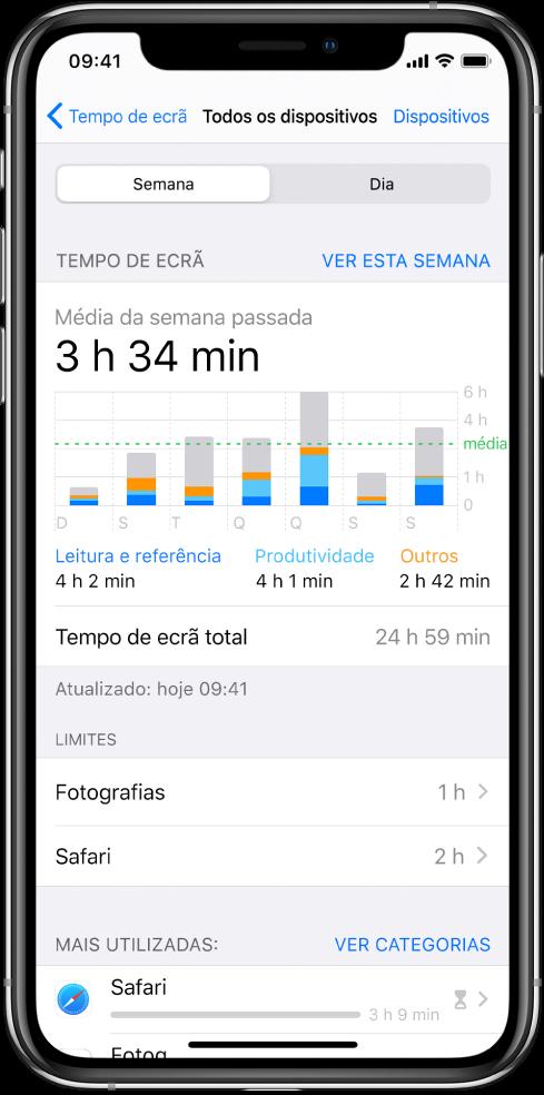 Um relatório semanal de Tempo de ecrã a mostrar a quantidade de tempo passado em aplicações, por categoria e por aplicação.