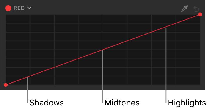 Die rote Farbkurve mit entlang der Kurve verteilten Tonwertbereichen des Bilds (Schatten, Mitteltöne, Spitzlichter)