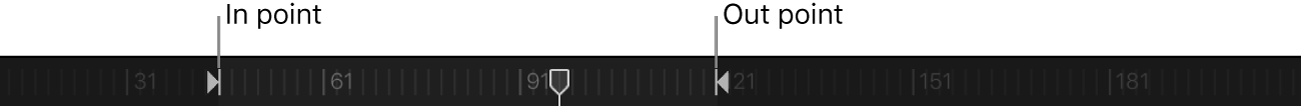 Lineal in der Timeline mit festgelegten In- und Out-Punkten