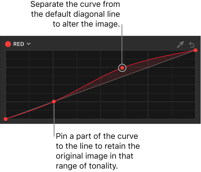 The Filters Inspector showing multiple control points on the Red color curve in the Color Curves filter