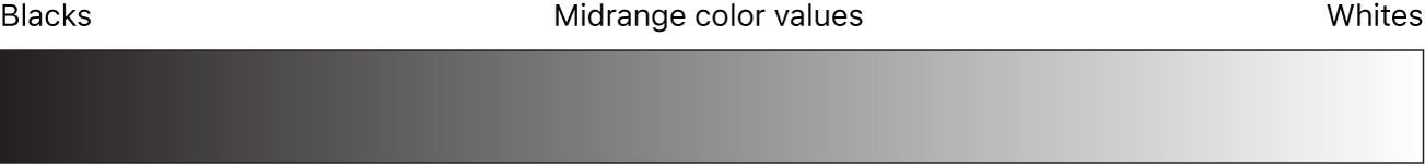 Diagram showing the range of values from black to white