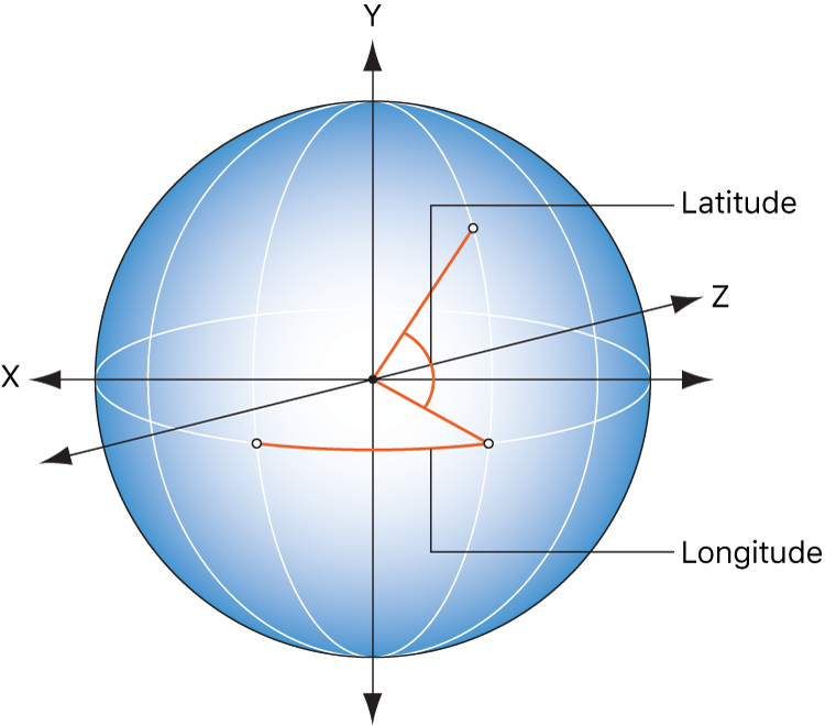 Illustration showing how longitude and latitude relate to the Spin behavior's HUD control