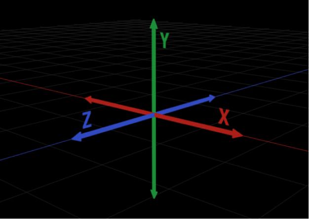 Ilustración con la representación bidimensional de los ejes tridimensionales X, Y y Z