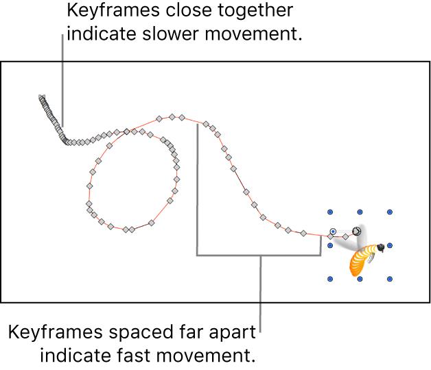 Lienzo que muestra una ruta de animación hecha a mano
