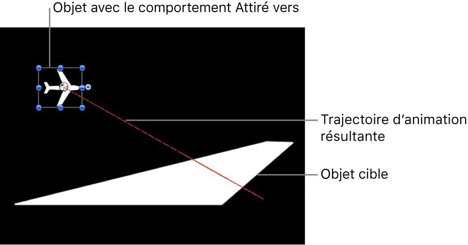 Canevas affichant la trajectoire d'animation créée par le comportement Attiré vers