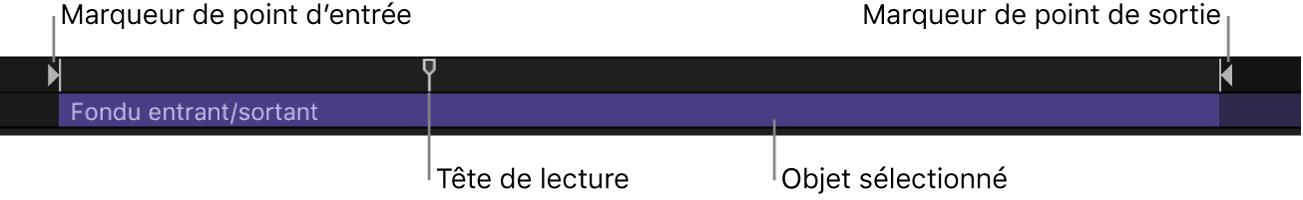 Mini-timeline affichant le point d'entrée, le point de sortie, la tête de lecture et l'objet sélectionné