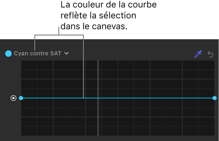 Inspecteur de filtres montrant la courbe modifiée à la couleur sélectionnée