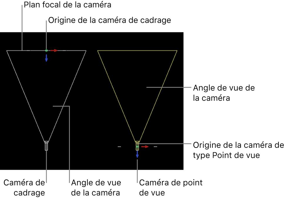 Canevas affichant la différence entre la caméra de cadrage et celle de type Point de vue