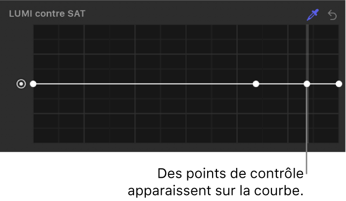 Inspecteur de filtres affichant des points de contrôle sur la courbe Luminance contre saturation