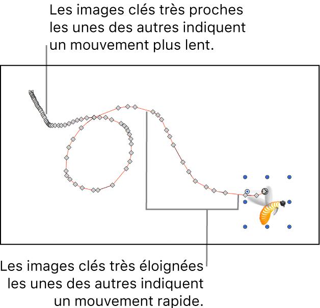 Canevas affichant une trajectoire d'animation tracée manuellement
