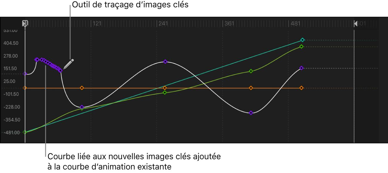Éditeur d'images clés affichant une courbe tracée