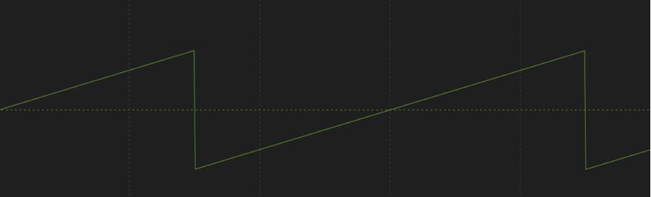 Comportement Osciller lorsque la forme d'onde est réglée sur Dent de scie