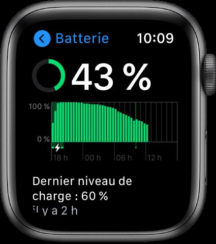 L'écran Batterie affichant le pourcentage restant de la batterie, un graphique représentant l'utilisation de la batterie au fil du temps ainsi que la dernière fois que la batterie a été chargée à 60%.