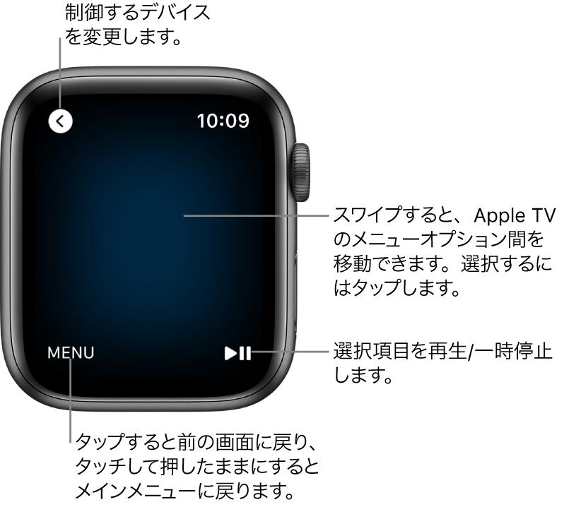 リモートコントローラとして使用されているときのApple Watchの画面。左下に「MENU」ボタン、右下に「再生/一時停止」ボタンがあります。左上に「前へ」ボタンがあります。