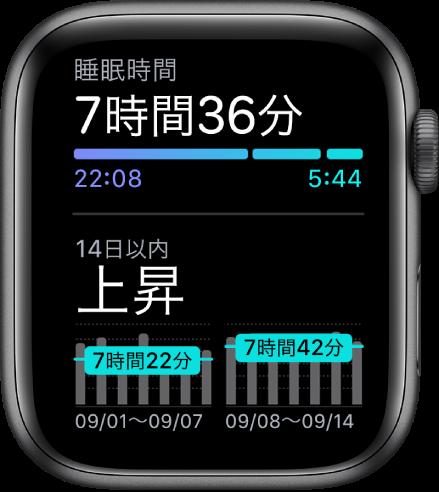 「睡眠」画面。睡眠時間と過去14日間の睡眠の傾向が表示されています。