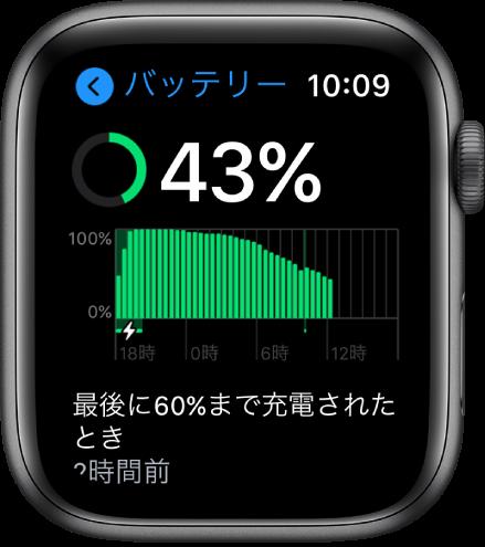 「バッテリー」画面に、バッテリー残量、一定期間のバッテリー使用状況のグラフ、およびバッテリーが前回いつ60%まで充電されたかが表示されています。