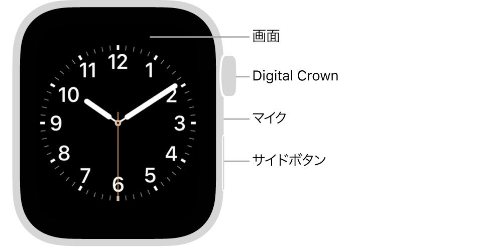 AppleWatch Series6の前面で、ディスプレイに文字盤が表示され、側面には上から順にDigital Crown、マイク、サイドボタンがあります。