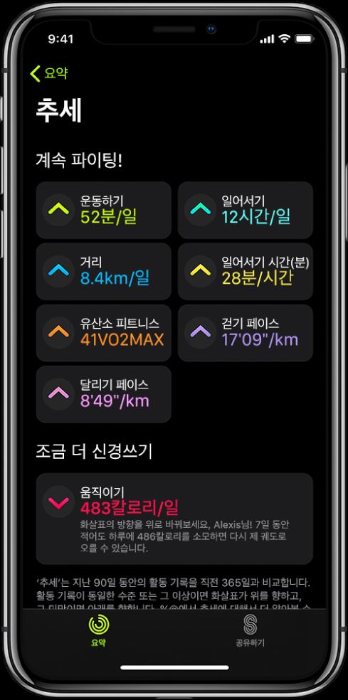 iPhone의 활동 앱에 있는 추세 탭 화면 상단 근처에 있는 추세 항목 아래에 여러 수치가 표시됨. 수치는 운동하기, 일어서기, 거리 등을 포함함. 움직이기는 조금 더 신경쓰기 항목 아래에 표시됨.