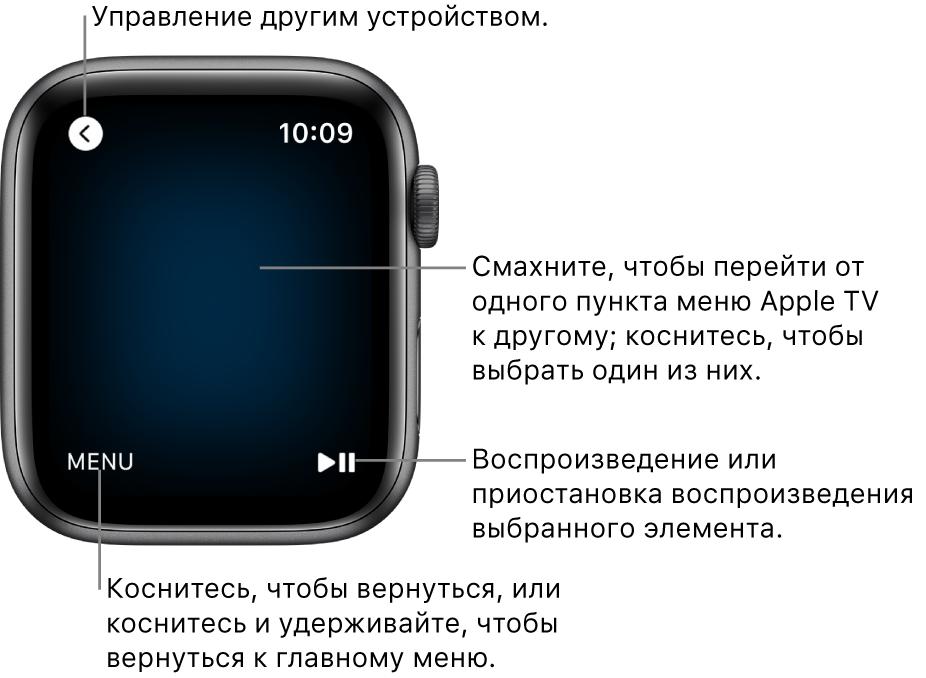 Дисплей AppleWatch при использовании часов в режиме пультаДУ. Кнопка меню находится в левом нижнем углу, кнопка воспроизведения/паузы— в правом нижнем углу. Кнопка «Назад» расположена слева вверху.