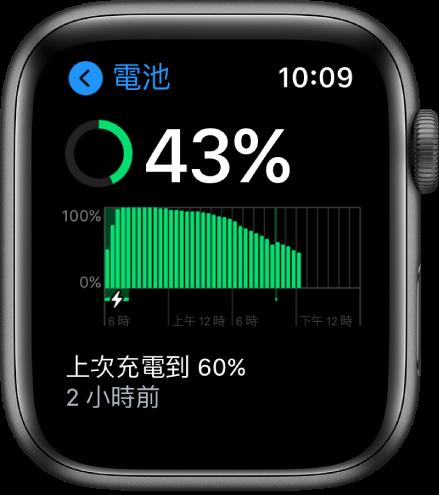 在「電池」畫面上您會看到剩餘的電量、隨時間經過的電池用量圖形,以及上次電池充電到 60% 的時間。