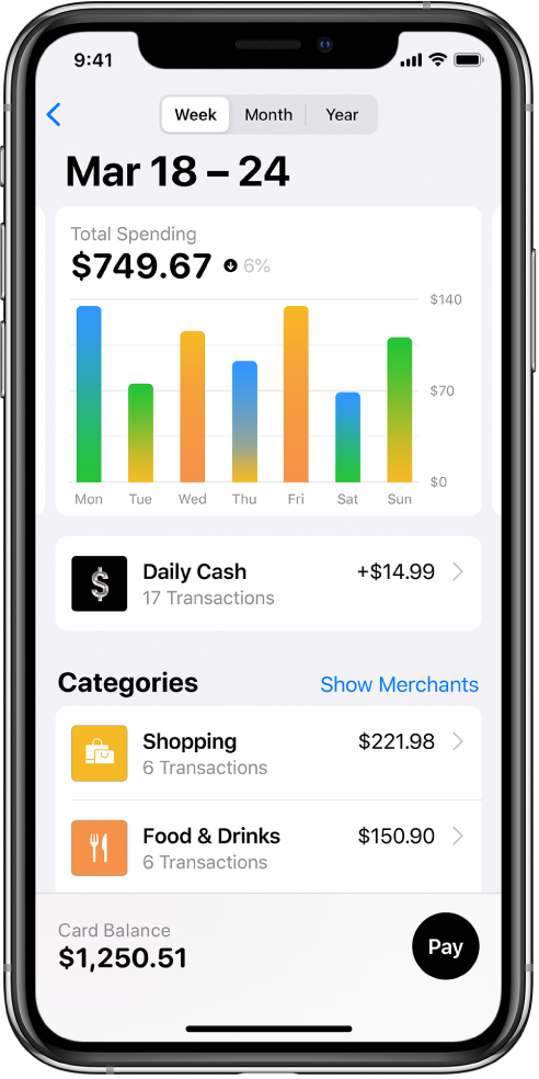 A chart showing the spending for each day in a week, Daily Cash earned, and spending for the Shopping and Food & Drinks categories.