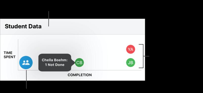 Ένα υπόδειγμα γραφήματος «Δεδομένα μαθητών» που δείχνει ότι οι περισσότεροι μαθητές σας δεν έχουν ακόμη ξεκινήσει τις δραστηριότητες, ένας μαθητής έχει ολοκληρώσει τις μισές δραστηριότητες και δύο μαθητές έχουν ολοκληρώσει όλες τις δραστηριότητες. Χρησιμοποιήστε το γράφημα «Δεδομένα μαθητών» για να δείτε πώς προοδεύουν οι μαθητές με όλες τις δραστηριότητες. Αγγίξτε μια ομάδα μαθητών για να δείτε μεμονωμένους μαθητές ή αγγίξτε έναν μεμονωμένο μαθητή για να δείτε πόσες δραστηριότητες έχει ολοκληρώσει και πόσες όχι.