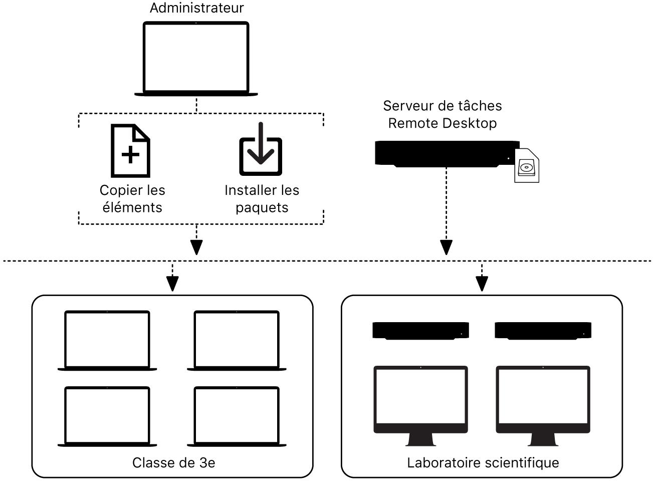 Vous pouvez copier des fichiers ou installer des paquets sur des ordinateurs à distance avec RemoteDesktop.