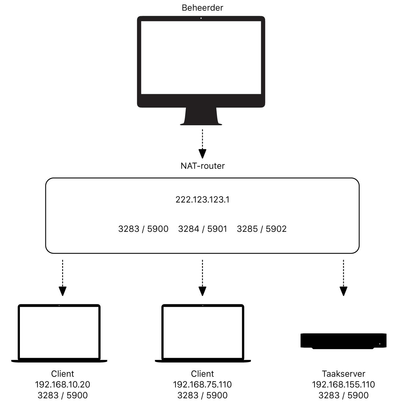 Voorbeelddiagram van NAT-router
