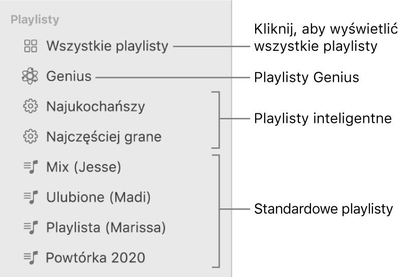 Pasek boczny Muzyki zróżnymi typami playlist: Playlisty Genius, playlisty inteligentne oraz standardowe. Aby wyświetlić wszystkie playlisty, kliknij wprzycisk Wszystkie playlisty.