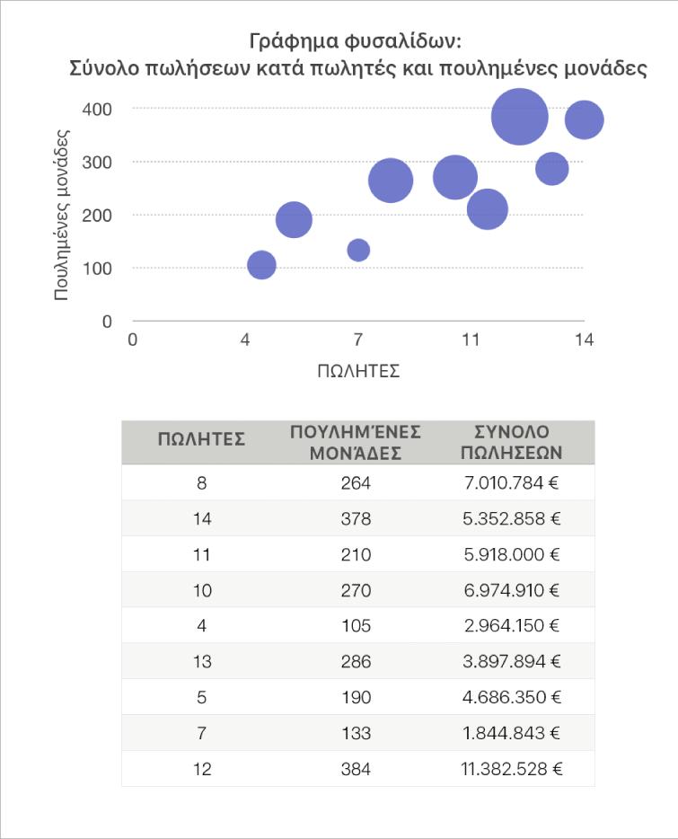 Ένα γράφημα φυσαλίδας που εμφανίζει αριθμούς πωλήσεων ως συνάρτηση του αριθμού των πωλητών και των μονάδων που έχουν πωληθεί.