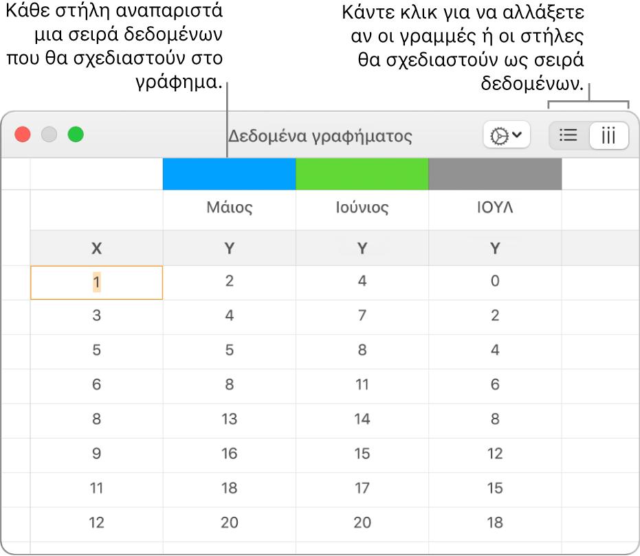 Ο Επεξεργαστής δεδομένων γραφήματος που δείχνει τις σειρές δεδομένων να απεικονίζονται σε στήλες.