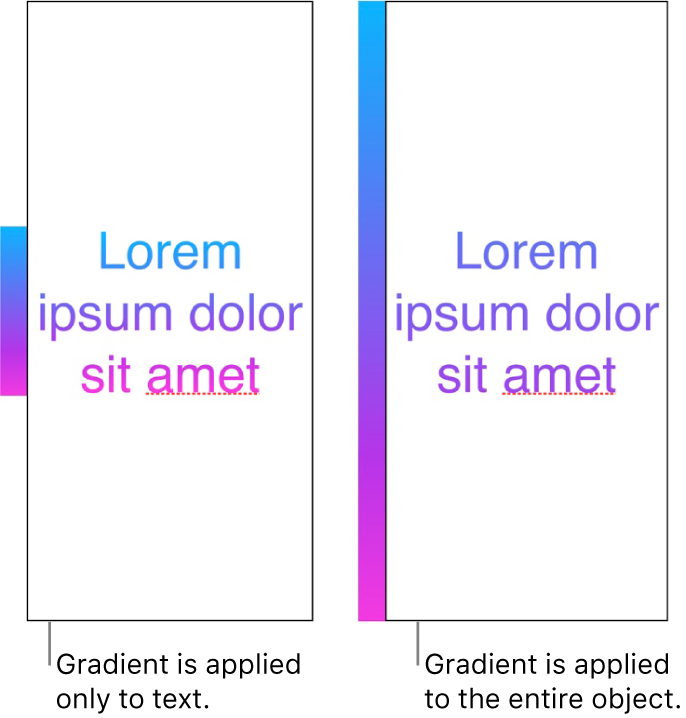 An example of text with the gradient applied only to the text, so that the entire colour spectrum shows in the text. Next to it is another example of text with the gradient applied to the entire object, so that only part of the colour spectrum shows in the text.