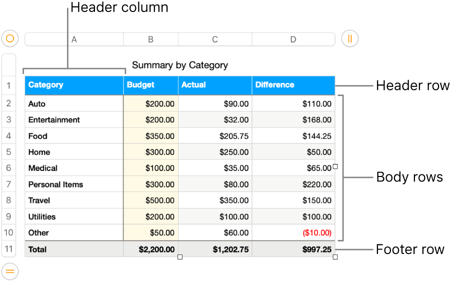A table showing header, body, and footer rows and columns.