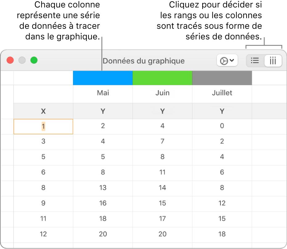 Éditeur de graphiques affichant les séries de données tracées sous forme de colonnes.