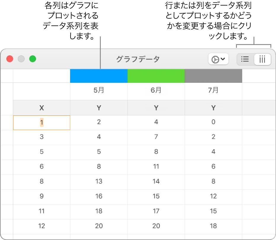 「グラフ・データ・エディタ」。列にプロットされたデータ系列が表示されている状態。