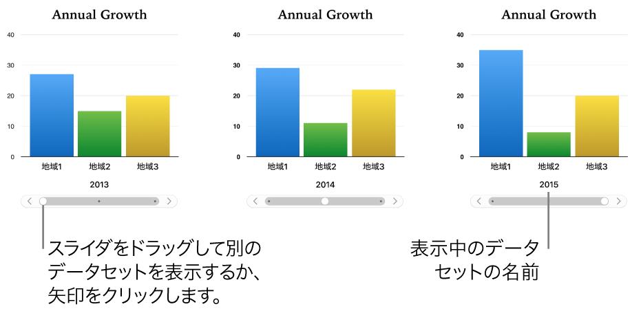 3段階の異なったデータセットを表示するインタラクティブグラフ。
