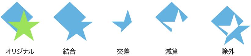 図形の結合の例。
