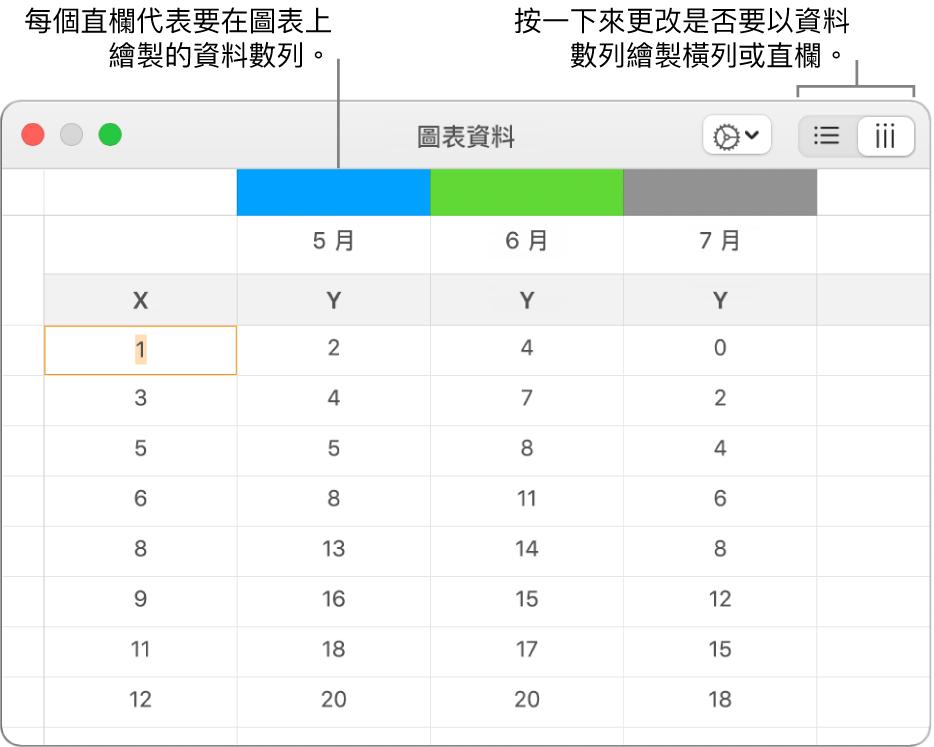 「圖表資料」編輯器顯示將資料數列繪製於直欄中。