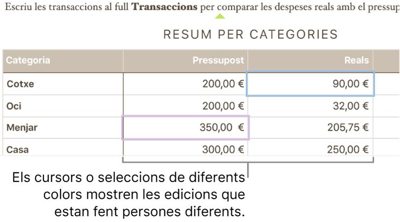 Els cursors i les seleccions en colors diferents mostren què estan editant les altres persones.