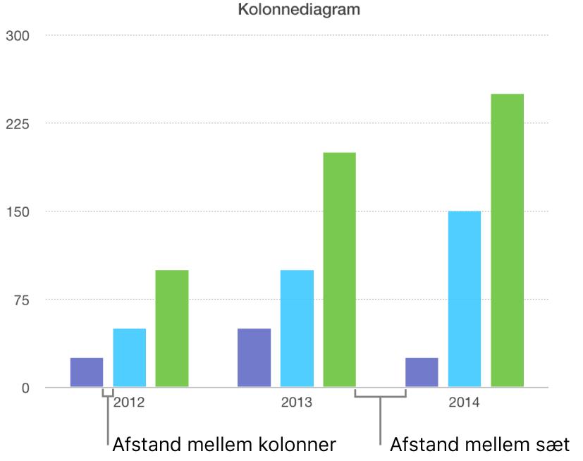 Et kolonnediagram, der viser afstanden mellem søjler i forhold til afstanden mellem sæt.