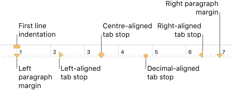 Ruler showing controls for left and right margins, first line indent and four kinds of tab stops.