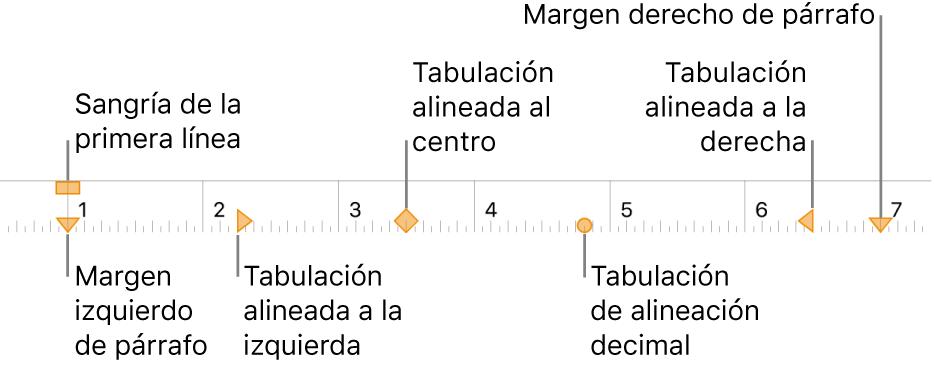 Regla mostrando controles para márgenes izquierdo y derecho, sangría de la primera línea y cuatro clases de tabulaciones.