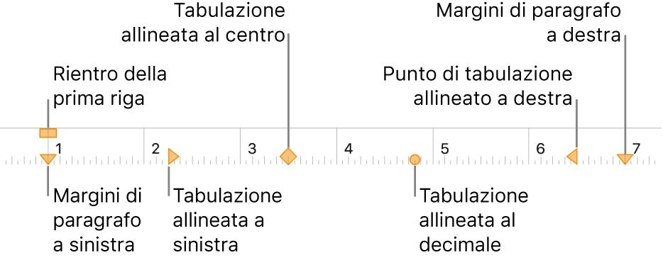 Righello che mostra i controlli per i margini destro e sinistro, il rientro della prima riga e quattro tipi di punti di tabulazione.