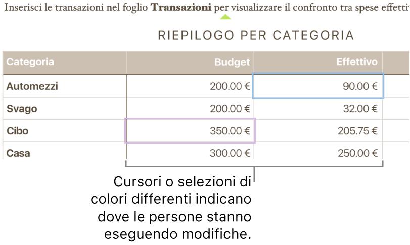 Cursori e selezioni di colori diversi mostrano i punti in cui i vari utenti stanno apportando modifiche.