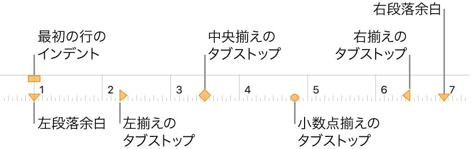 ルーラ。左右の余白、最初の行のインデント、4種類のタブストップを制御するコントロールが表示された状態。