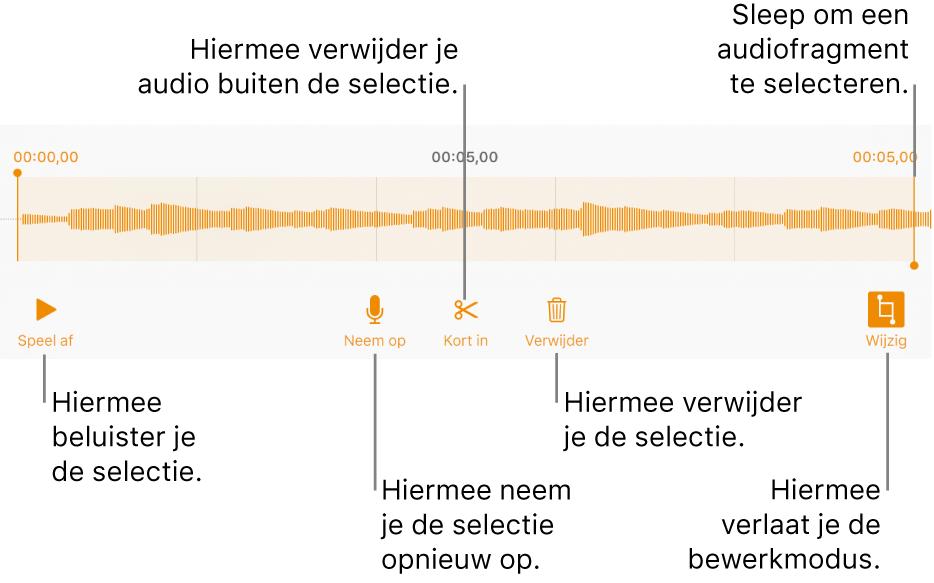 Regelaars voor het bewerken van audio-opnamen. Selectiegrepen geven aan welk gedeelte van de opname geselecteerd is. Eronder staan knoppen voor beluisteren, opnemen, inkorten, verwijderen en bewerken.