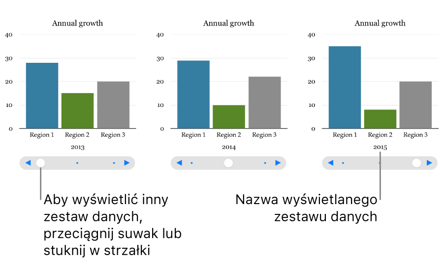 Trzy etapy wykresu interaktywnego, każdy pokazujący inny zestaw danych.