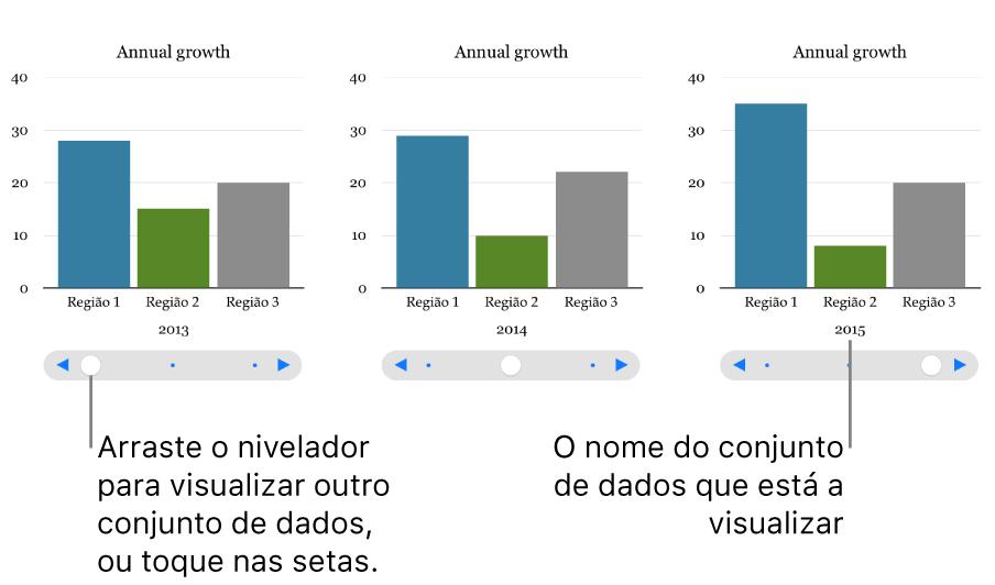 Três fases de um gráfico interativo, cada uma a ilustrar conjuntos de dados diferentes.